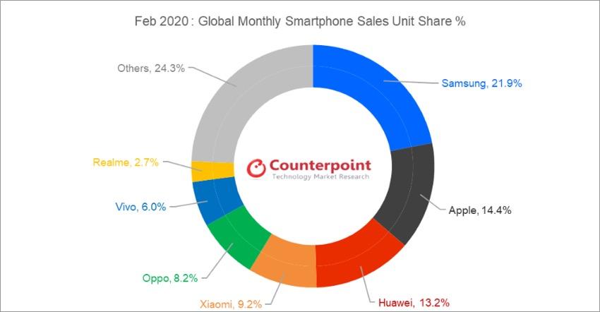 Realme ghi nhận nhiều cột mốc quan trọng trong giai đoạn khó khăn đầu năm 2020