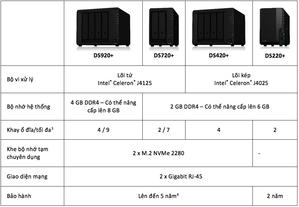 Synology ra mắt 4 dòng NAS DS220+, DS420+, DS720+ và DS920+
