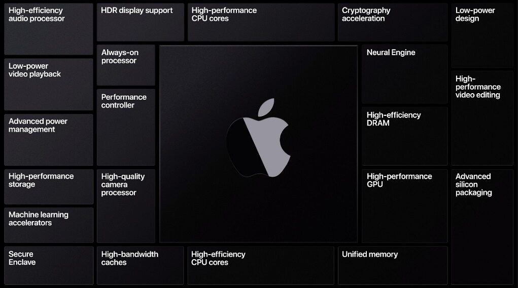 Vì sao Apple từ bỏ Intel, chuyển sang sử dụng chip riêng trên nền tảng ARM?