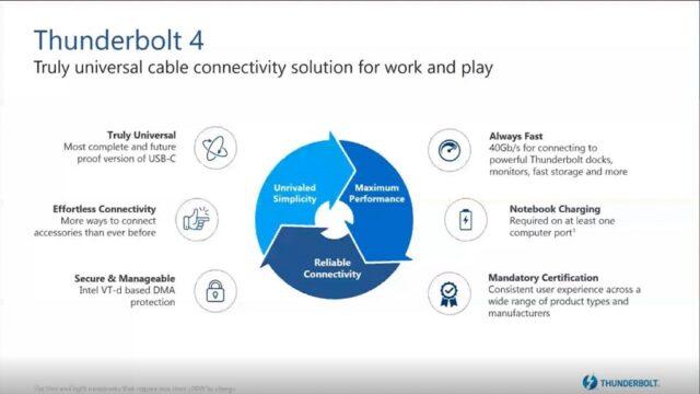 Chuẩn kết nối Thunderbolt 4 sắp phát hành sẽ nâng tầm thiết bị USB-C