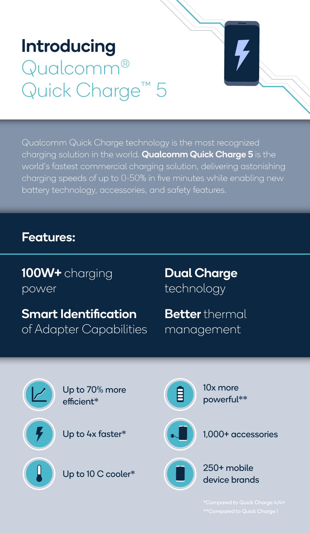 Công nghệ sạc nhanh Quick Charge 5 sạc đầy pin chỉ trong 15 phút