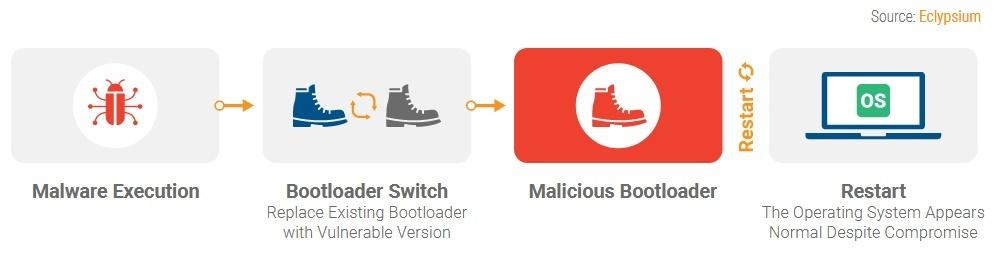 Lỗi bootloader GRUB2 ảnh hưởng đến hàng tỷ hệ thống Linux và Windows