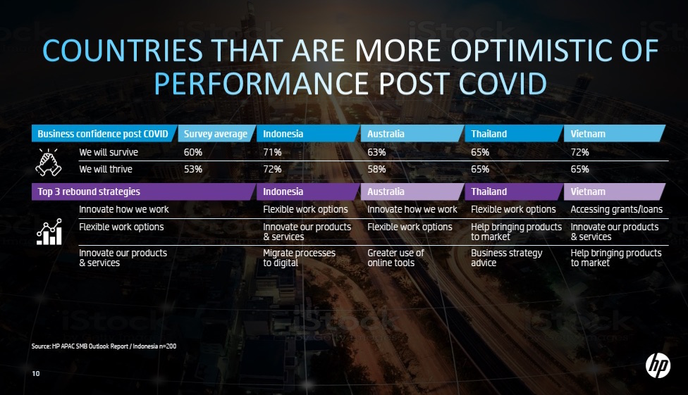 Nghiên cứu từ HP cho thấy sự lạc quan của chủ doanh nghiệp vừa và nhỏ