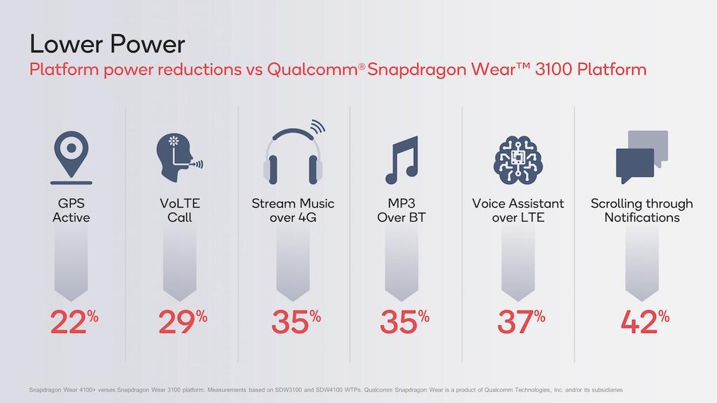 Ra mắt hai nền tảng Qualcomm Snapdragon Wear 4100 mới