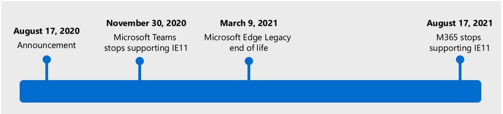 Microsoft ngừng hỗ trợ Internet Explorer từ tháng 8/2021