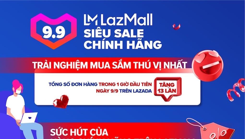 Lễ hội mua sắm 9.9 siêu sale chính hãng trên Lazada lập kỷ lục