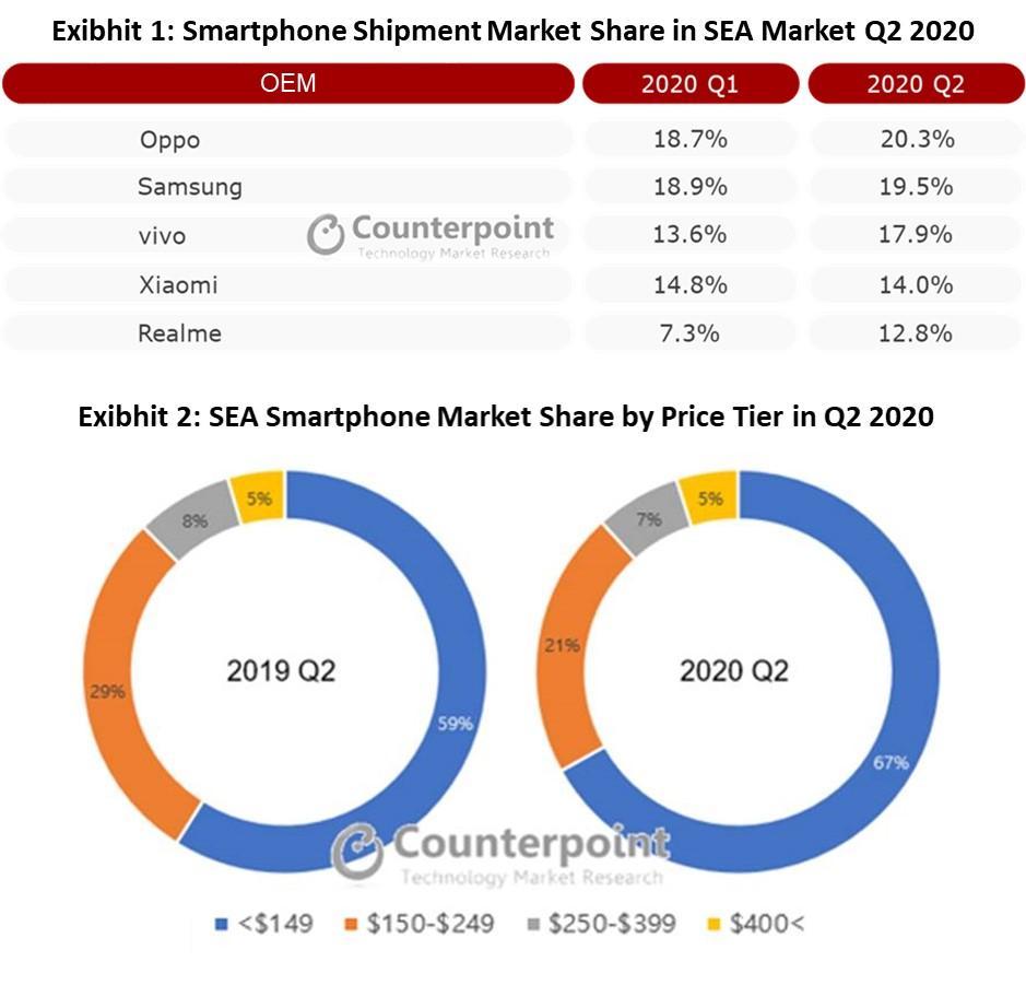 Q2/2020 OPPO dẫn đầu thị phần smartphone tại Đông Nam Á