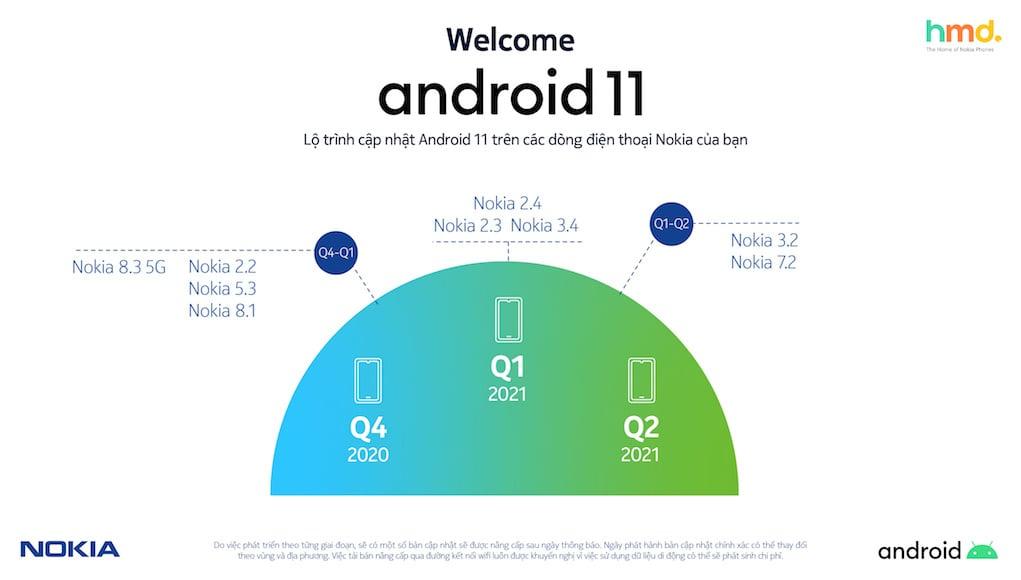 HMD Global sẽ nâng cấp toàn bộ smartphone Nokia lên Android 11