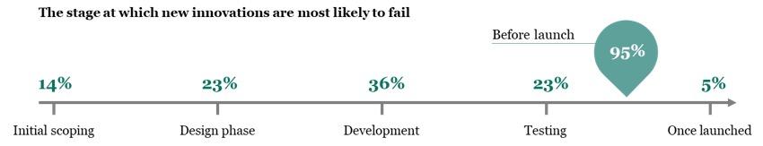 Kaspersky: các đổi mới công nghệ của doanh nghiệp thất bại trước khi ra mắt