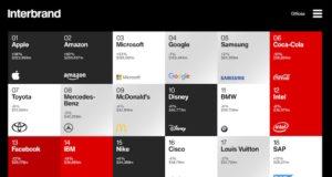 Samsung đạt Top 5 Thương hiệu Tốt nhất Toàn cầu 2020
