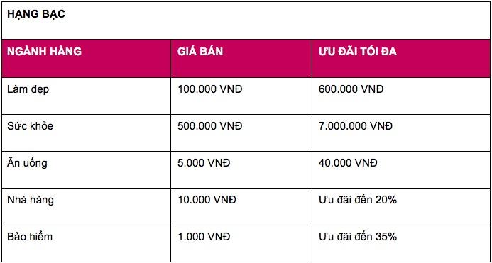 Ví MoMo tung 3 triệu Deal từ 1.000 thương hiệu, giảm giá 50%