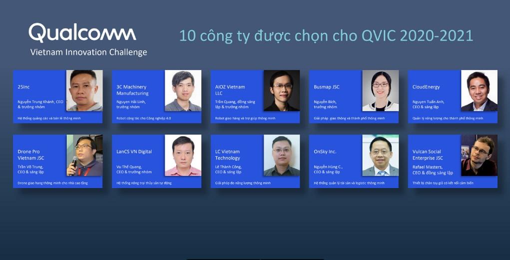 Top 10 công ty vượt qua vòng sơ khảo cuộc thi Đổi mới sáng tạo Qualcomm Việt Nam 2020