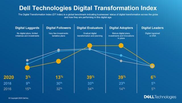 Nghiên cứu từ Dell Technologies: đại dịch COVID-19 làm tăng tốc độ chuyển đổi số