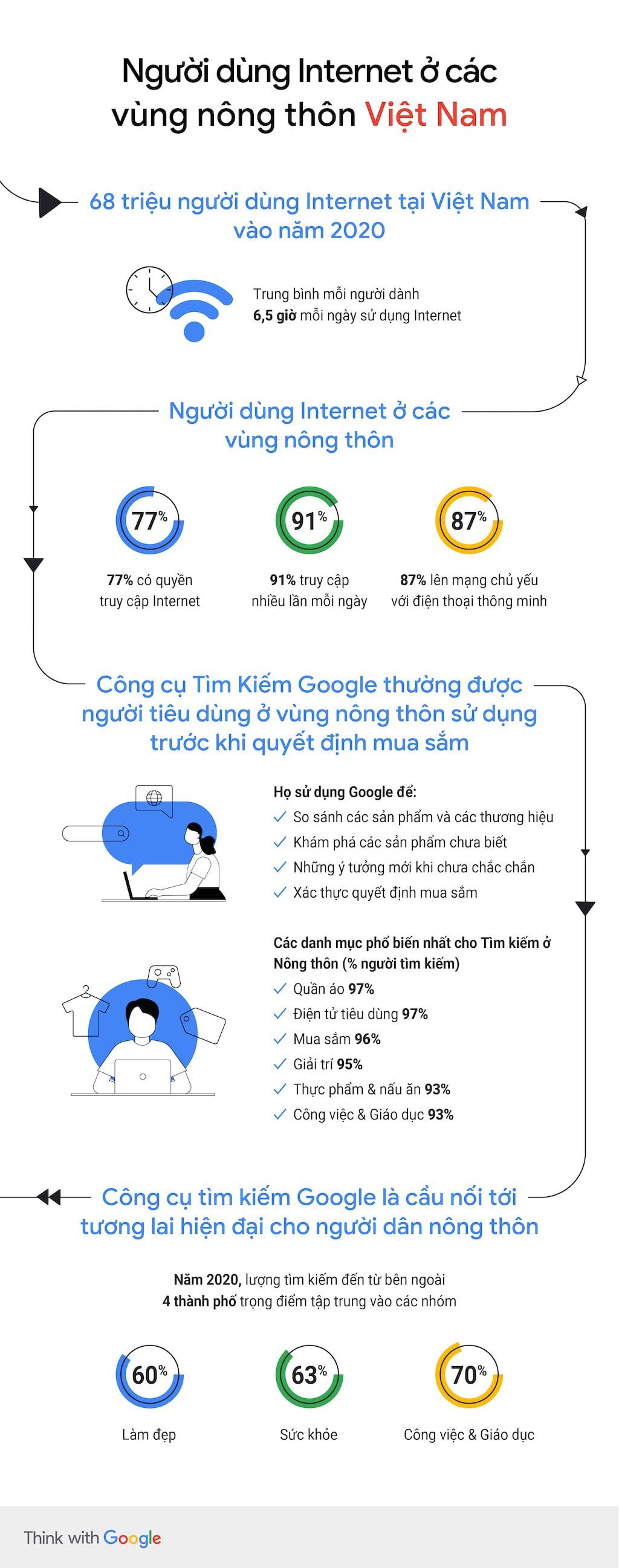 Infographic báo cáo 'Việt Nam: Tìm kiếm cho Ngày mai' 2020 từ Google