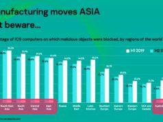 Kaspersky: Người dùng APAC được hưởng lợi nhiều nhất từ Cách mạng công nghiệp 4.0