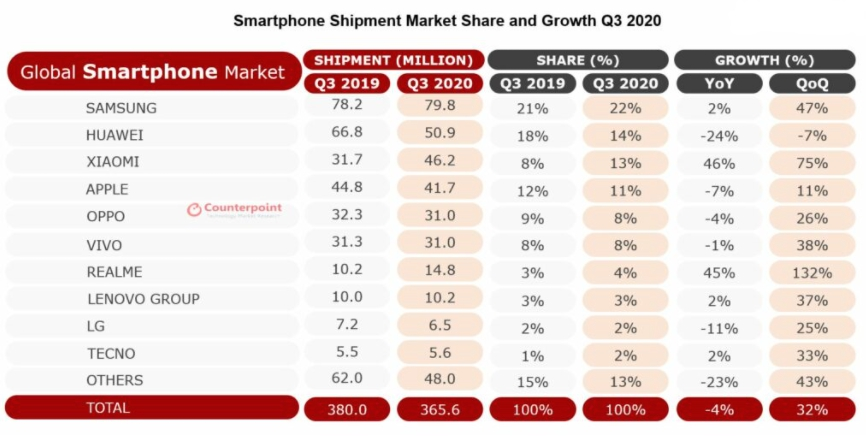 Quý 3/2020 Xiaomi đứng thứ 3 toàn cầu ở mảng điện thoại thông minh