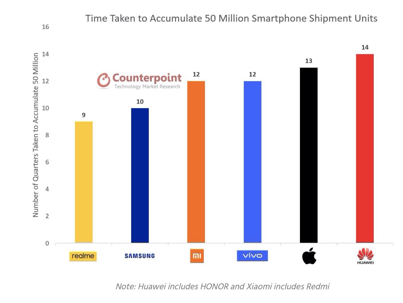 Thương hiệu Realme đạt doanh số 50 triệu smartphone nhanh nhất