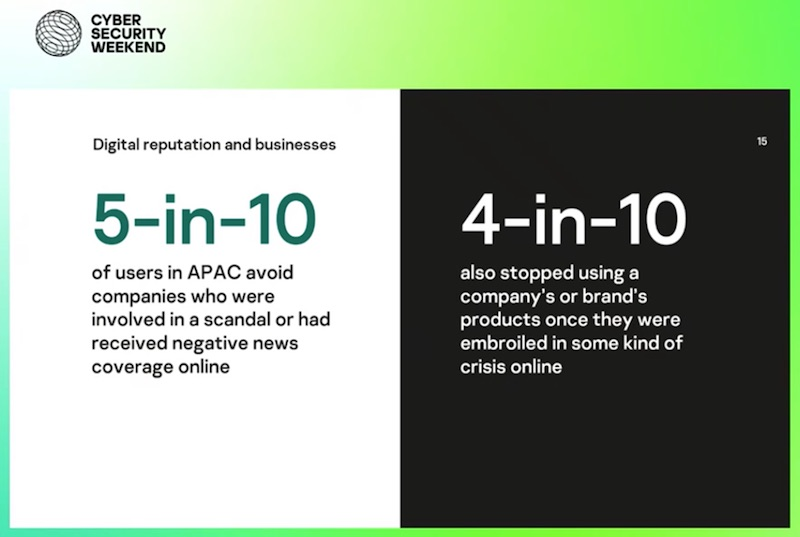 Kaspersky nghiên cứu về nền Kinh tế Danh tiếng Kỹ thuật số khu vực APAC