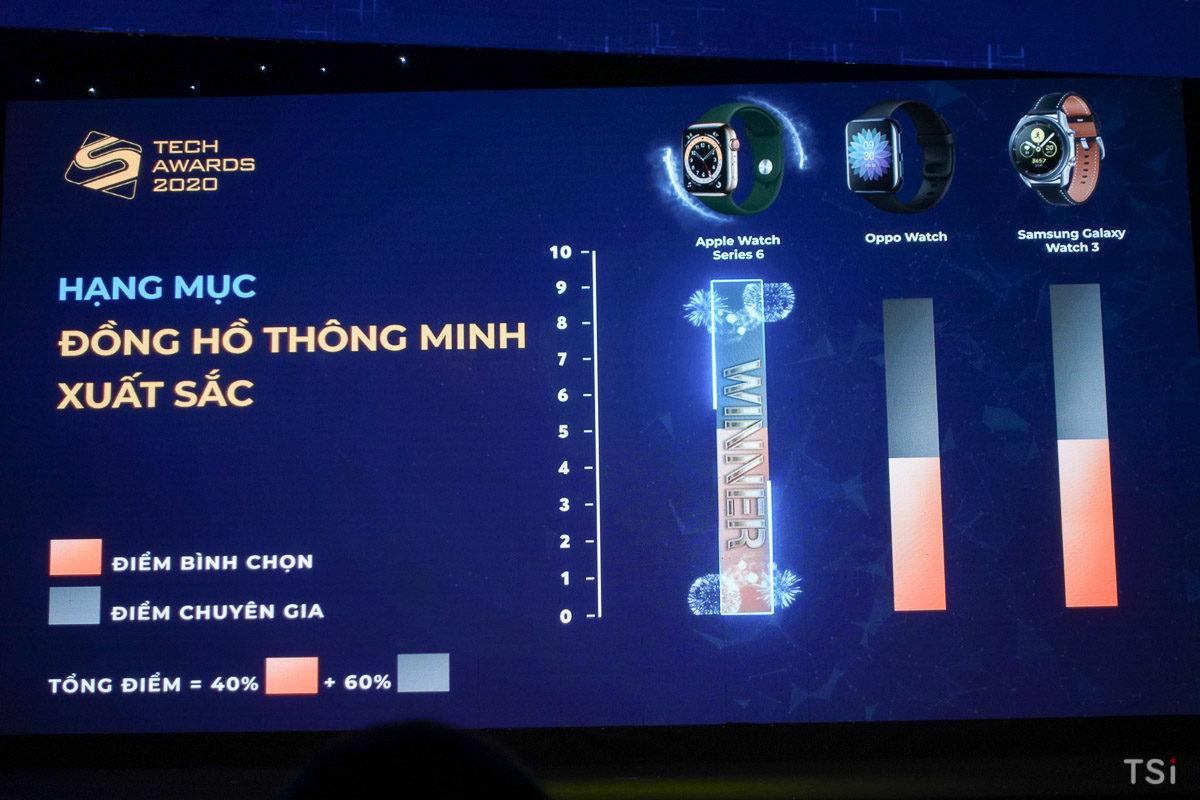 141301-ket-qua-so-hoa-tech-awards-2020-608