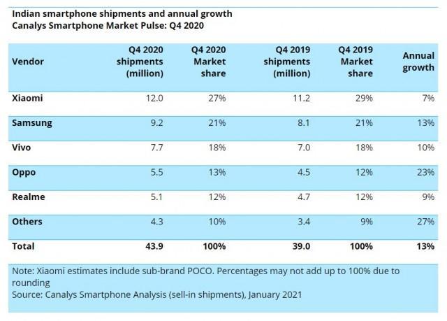 Bất chấp làn sóng tẩy chay, 77% smartphone ở Ấn Độ vẫn xuất xứ từ Trung Quốc