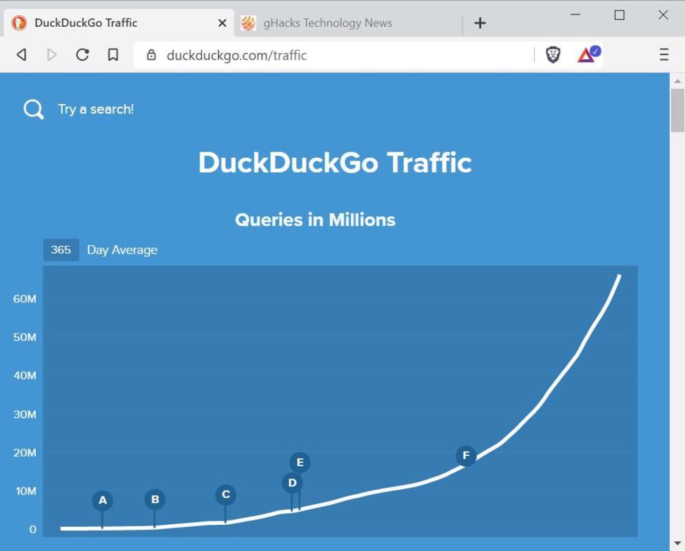 DuckDuckGo đạt kỷ lục 100 triệu lượt tìm kiếm mỗi ngày