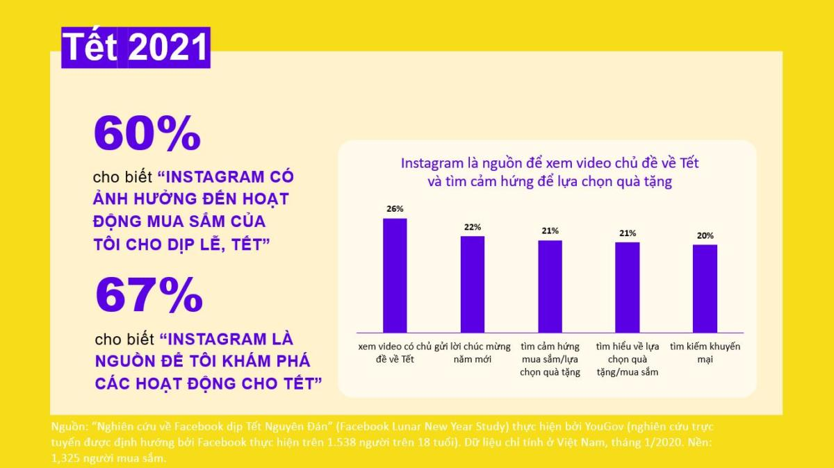 Facebook chia sẻ thông tin hành vi đặc trưng của thế hệ MillennialZ