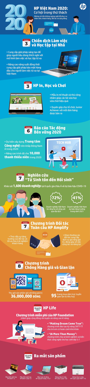 HP Việt Nam năm 2020: Một năm đầy cơ hội giữa những gián đoạn
