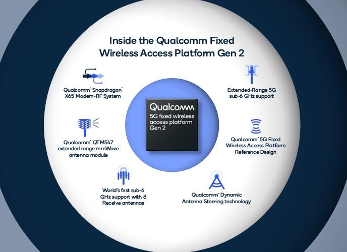 Qualcomm 'What's Next in 5G'