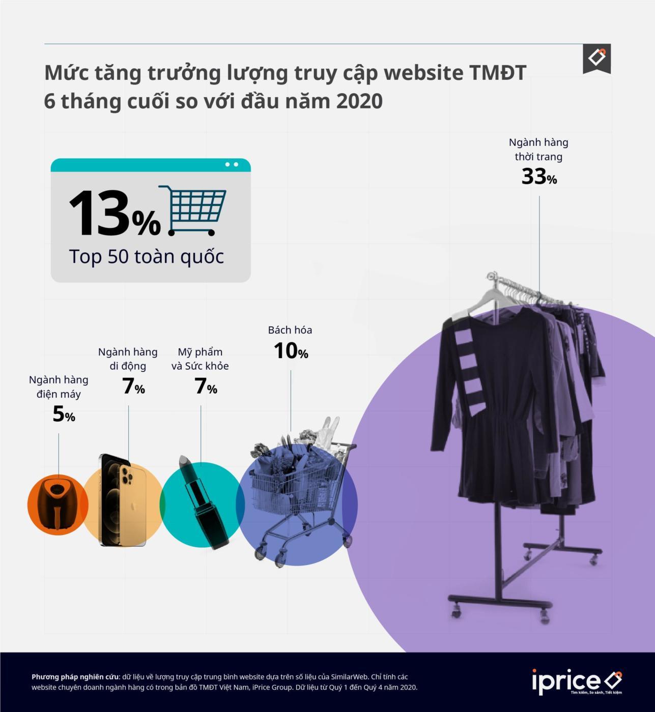 Q4/2020 ngành hàng thời trang phát triển mạnh bất chấp COVID-19