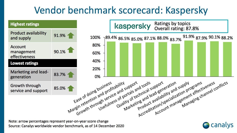 Canalys: Kaspersky dẫn đầu về sự hài lòng của đại lý