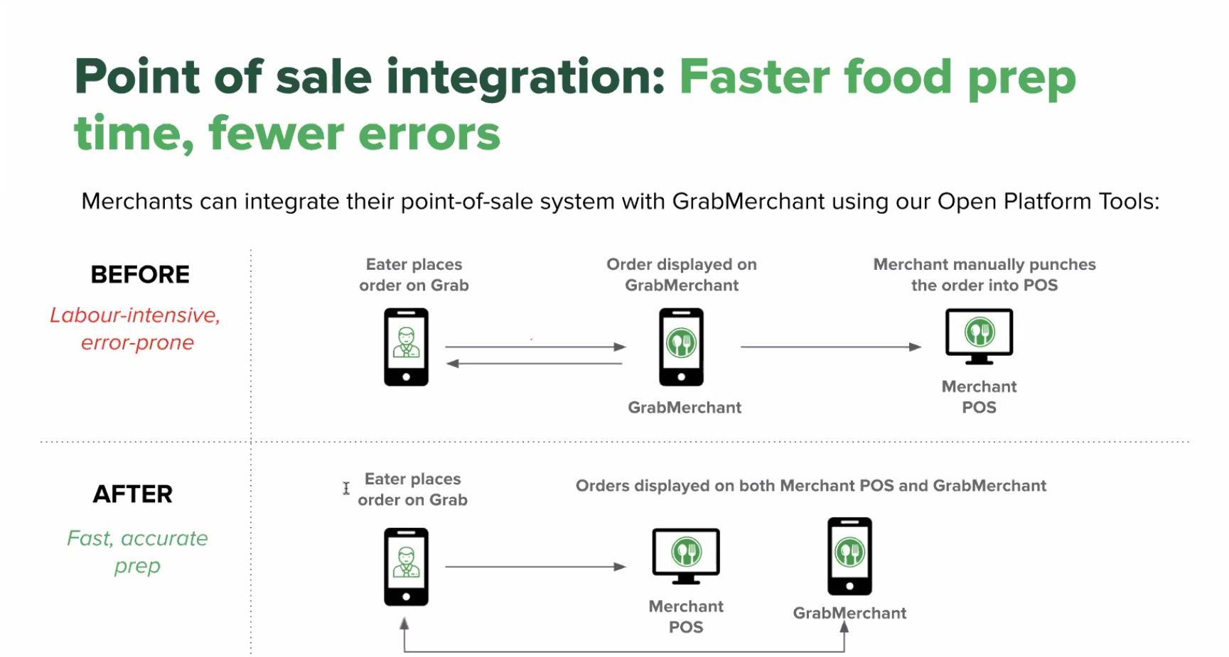 Những công nghệ giúp GrabFood thành ứng dụng giao đồ ăn hàng đầu Đông Nam Á