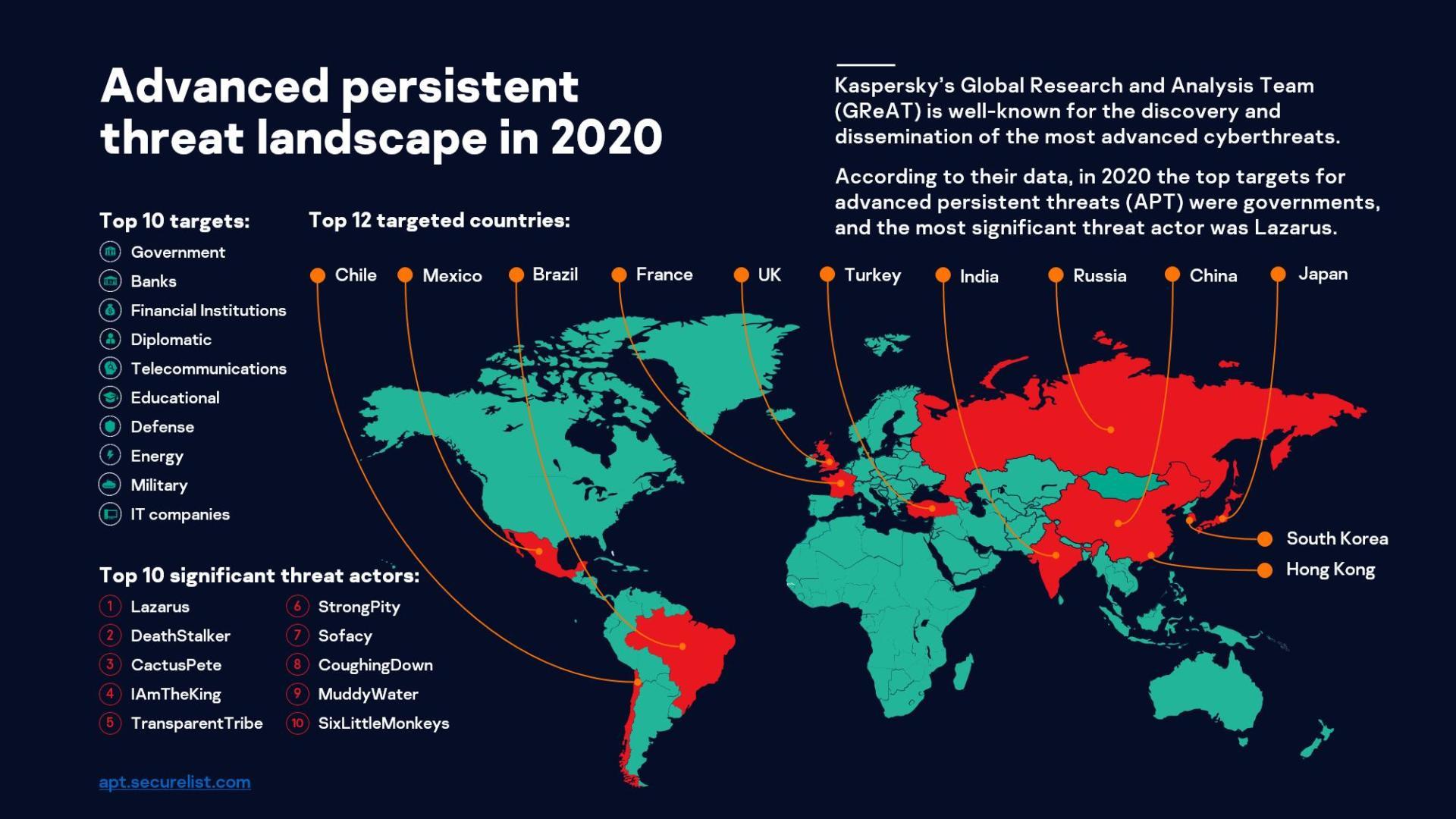 Kaspersky: hacker lợi dụng đại dịch, vắc-xin tấn công ngân hàng, sàn giao dịch tại Đông Nam Á