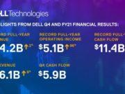 Dell công bố kết quả tài chính quý 4 và cả năm tài chính 2021