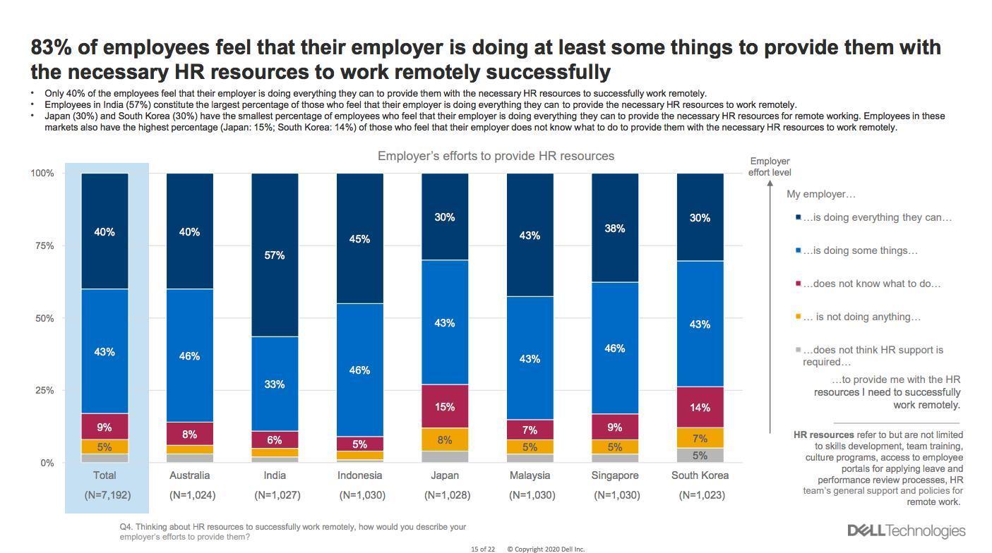 Nghiên cứu từ Dell: nhân viên Châu Á sẵn sàng làm việc từ xa dài hạn