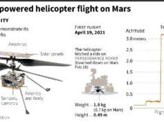 39 giây làm nên lịch sử của trực thăng NASA: Vượt qua 289 triệu km, lập kỳ tích thế kỷ 21