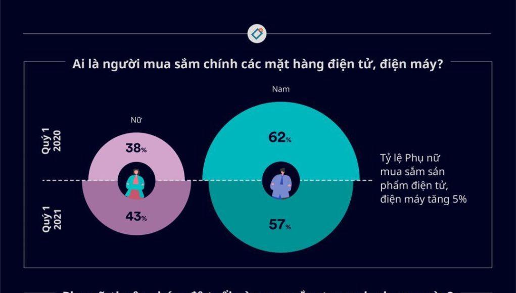 Nhu cầu mua sắm thiết bị điện tử, điện máy tăng ở phụ nữ từ 35 đến 54 tuổi
