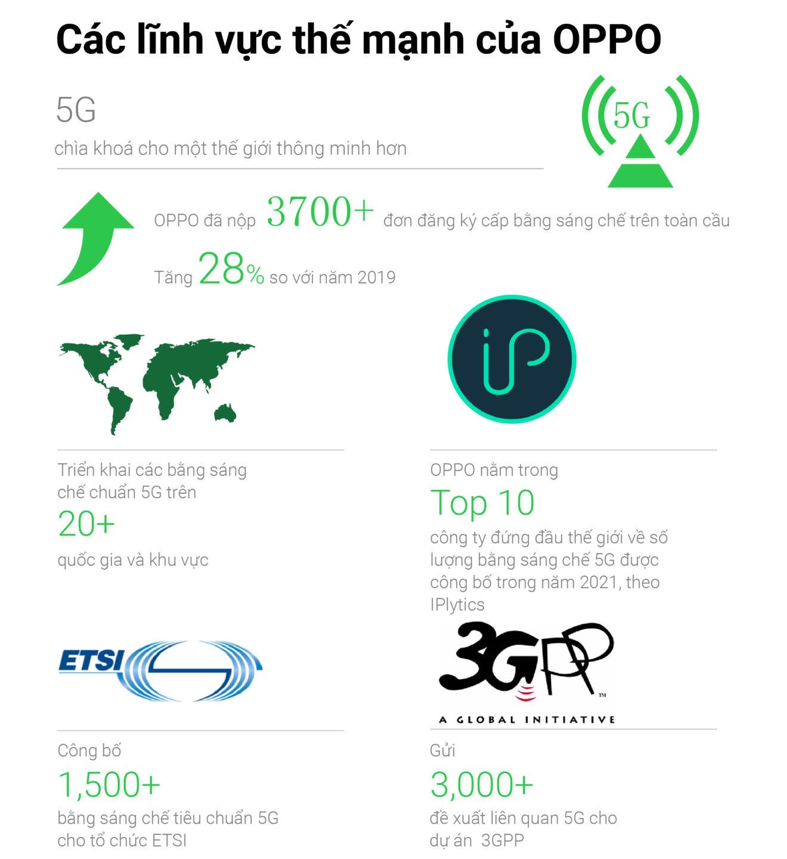 Tổ chức WIPO: OPPO thuộc top 10 đơn vị đăng ký cấp bằng sáng chế PCT hàng đầu trên toàn thế giới