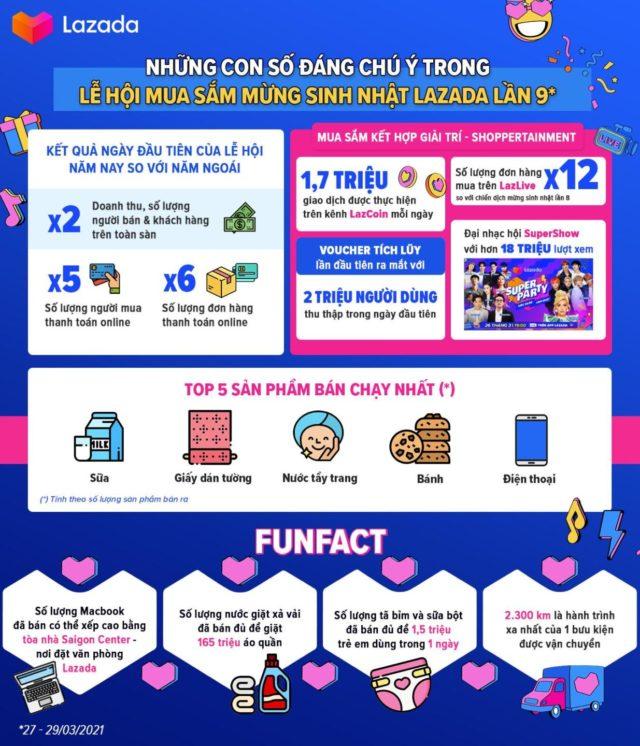 Những con số nổi bật tại Lễ hội mua sắm mừng sinh nhật Lazada lần 9