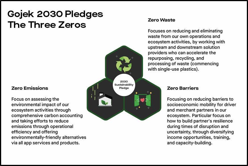 Gojek cam kết 'Ba Không' trong Báo cáo Bền vững hàng năm đầu tiên