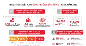 Prudential Việt Nam chi trả hơn 6.700 tỷ đồng quyền lợi bảo hiểm năm 2020