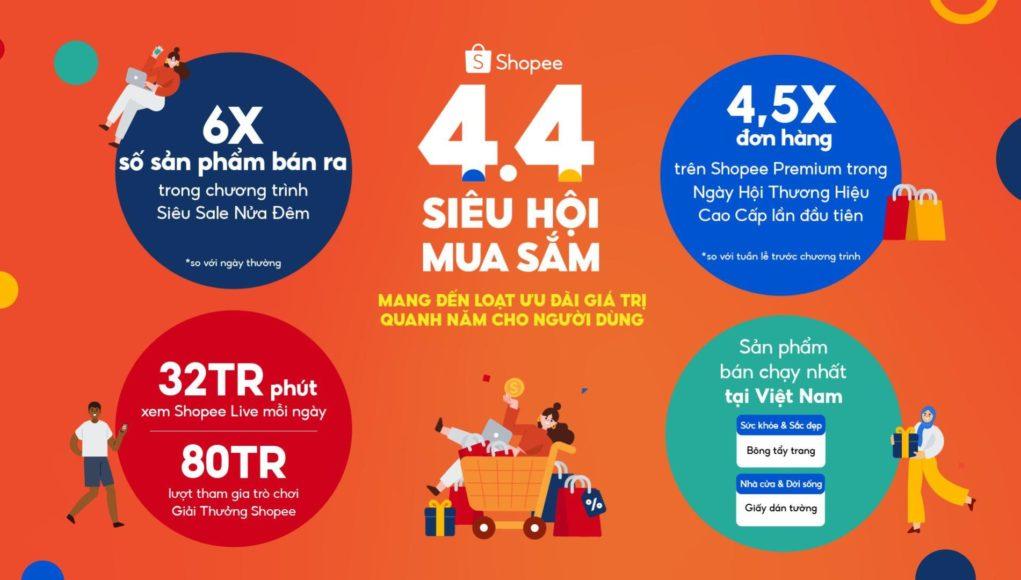 Shopee: lượng hàng bán trong 2 giờ Siêu Sale Nửa Đêm tăng gấp 6 lần so với ngày thường