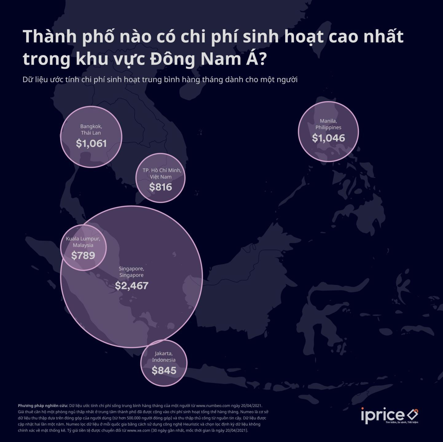 TP.HCM lọt top thành phố có chi phí sinh hoạt rẻ nhất Đông Nam Á