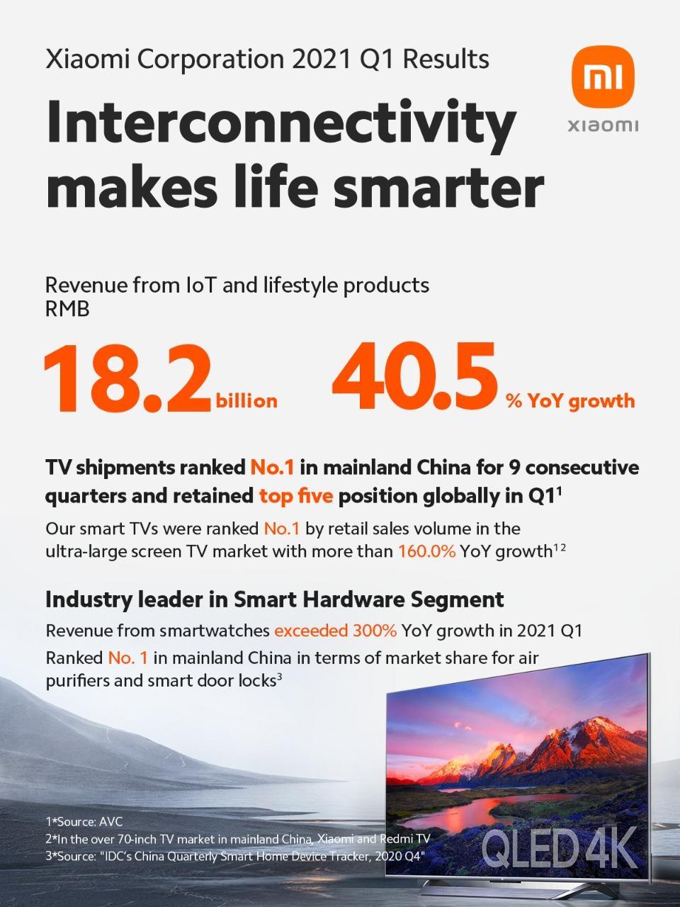 Quý 1.2021, doanh thu và lợi nhuận Xiaomi tăng trưởng cao lịch sử