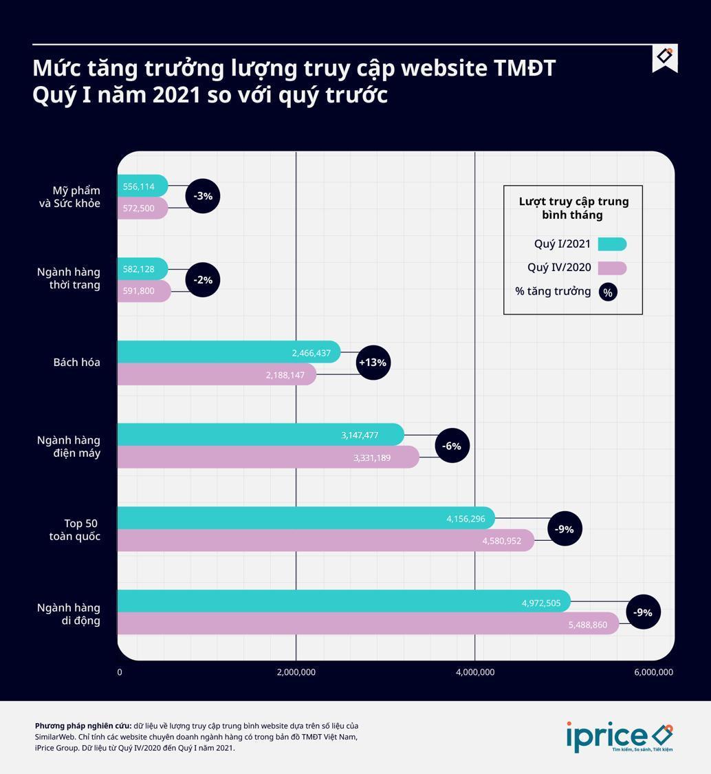 Báo cáo TMĐT Quý I/2021: Bách hóa trực tuyến tăng trưởng trong đại dịch