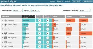 Báo cáo TMĐT Quý I/2021: Bách hóa trực tuyến tăng trưởng trong đại dịchq