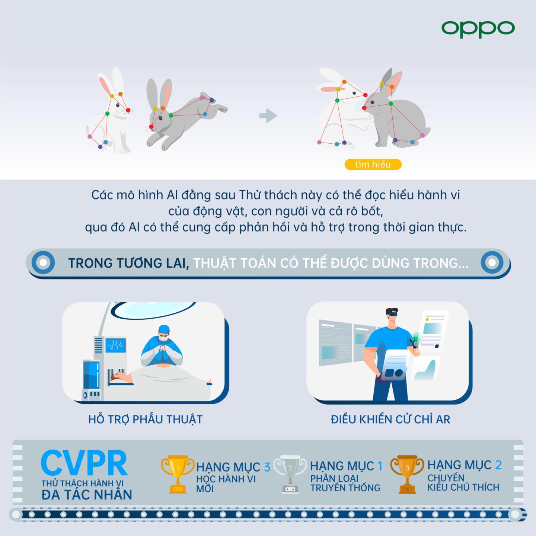 OPPO mang về 12 giải thưởng tại sự kiện CVPR 2021