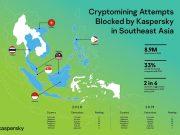 Năm 2020 Kaspersky chặn gần 9 triệu mã độc đào tiền ảo khu vực Đông Nam Á