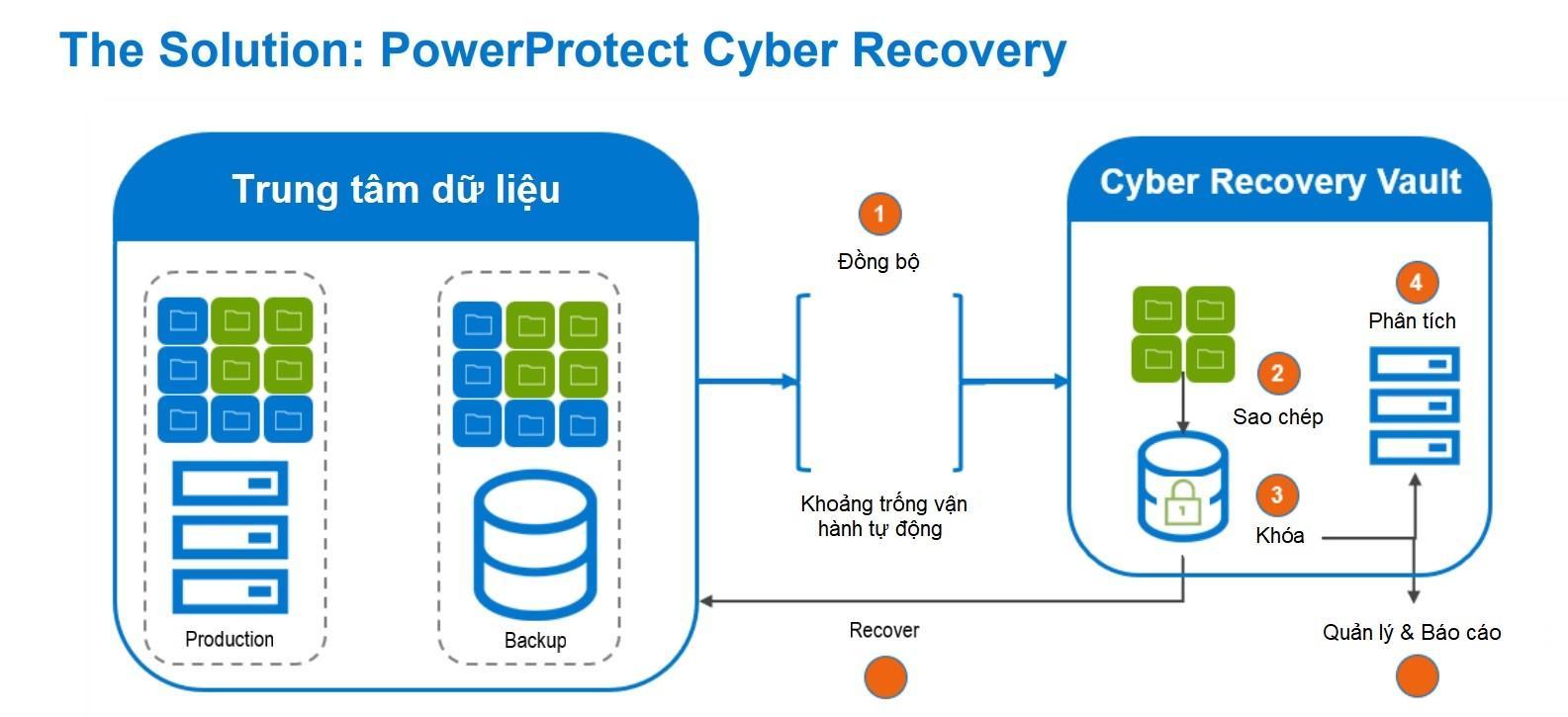 Giải pháp Cyber Recovery của Dell Technologies giúp tiết kiệm cho doanh nghiệp