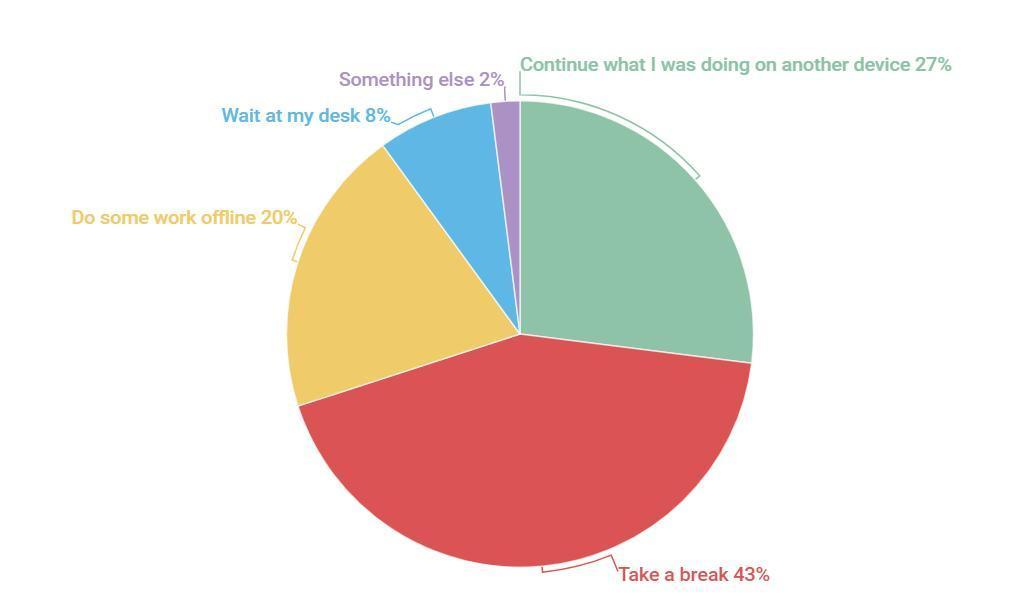 Kaspersky: 64% nhân viên tranh luận với IT về cập nhật phần mềm