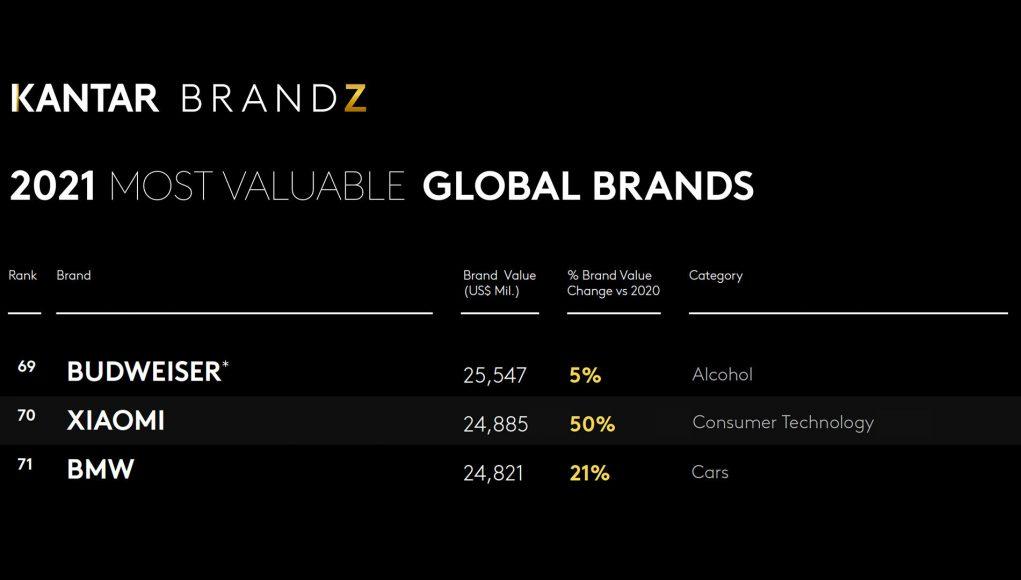 Xiaomi đứng thứ 70 trong top 100 thương hiệu giá trị nhất thế giới 2021